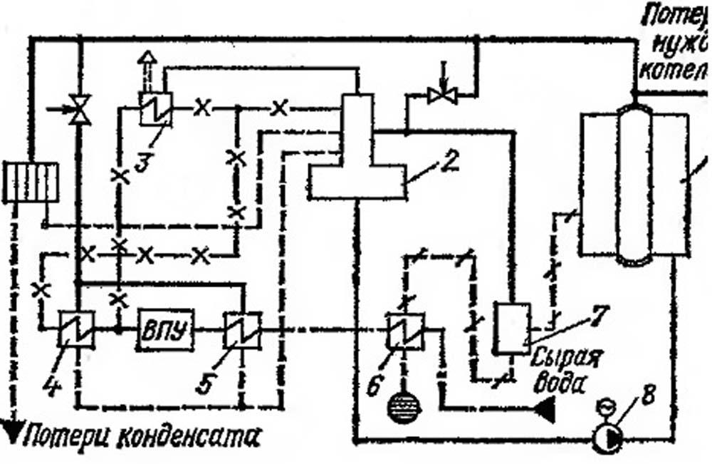 Тепловые схемы котельных