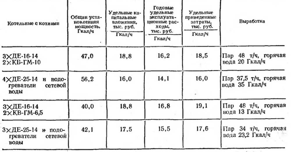Тепловые схемы котельных с
